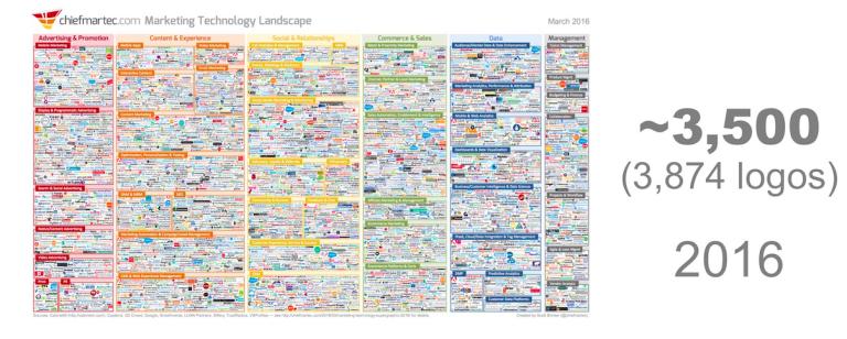 The 2016 supergraphic - 3874 logos