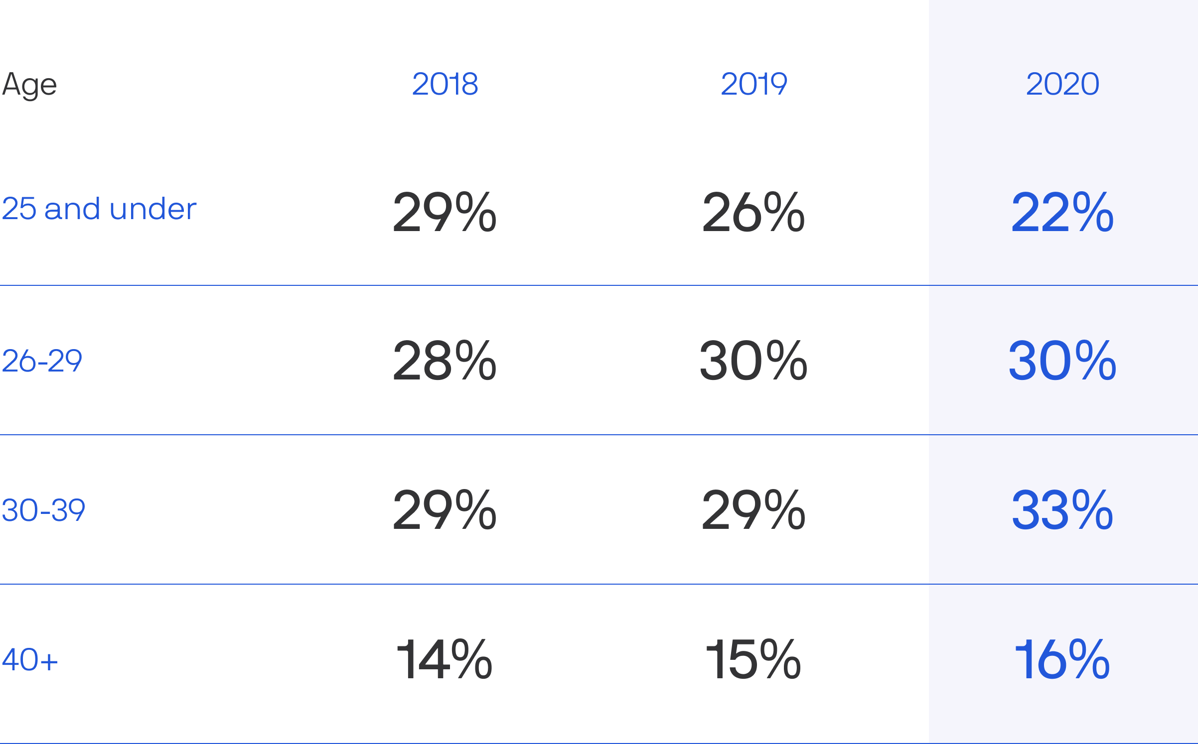Chart of Axions' ages between 2018-2020