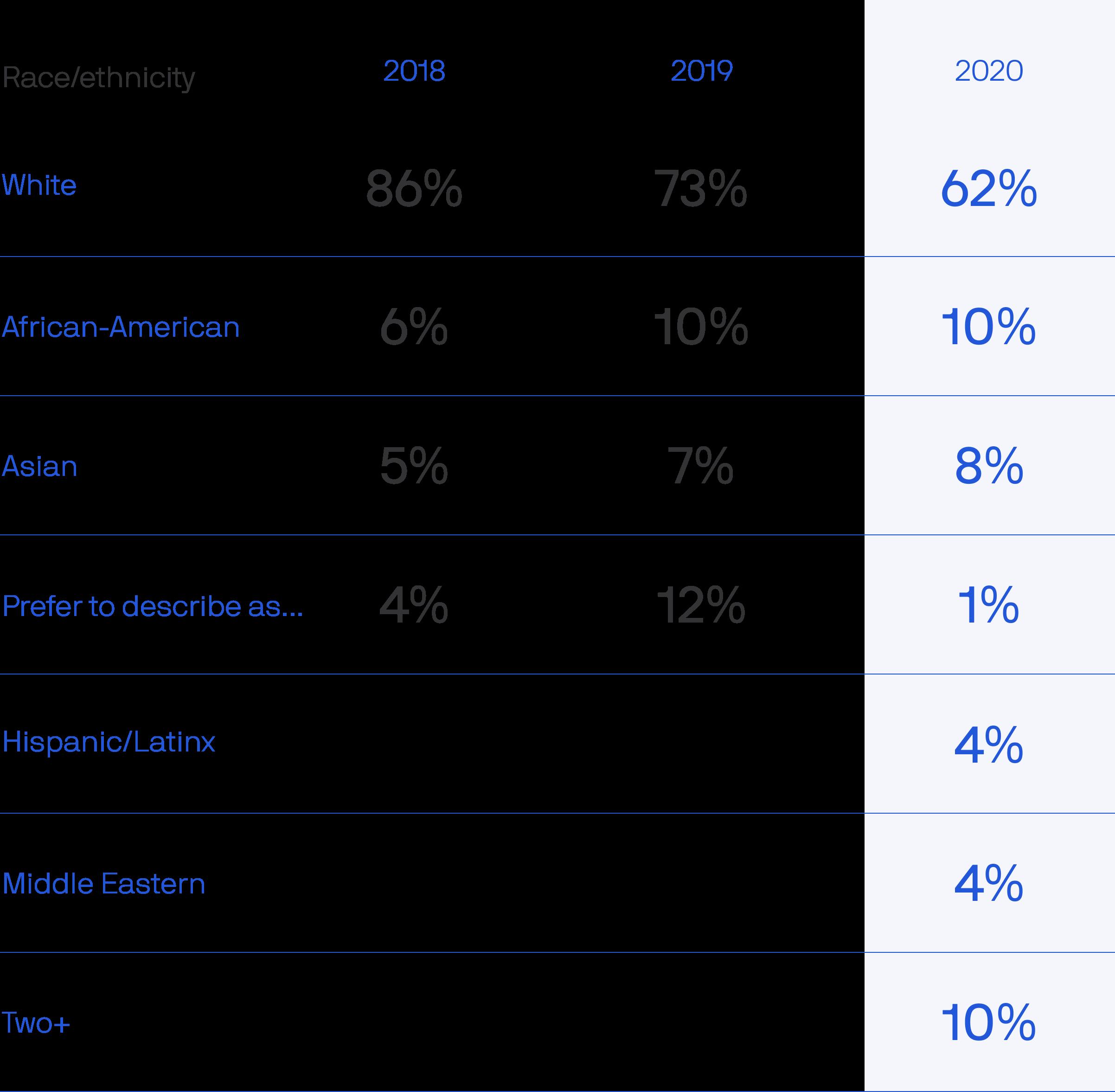 Chart of Axions' race/ethnicity between 2018-2020