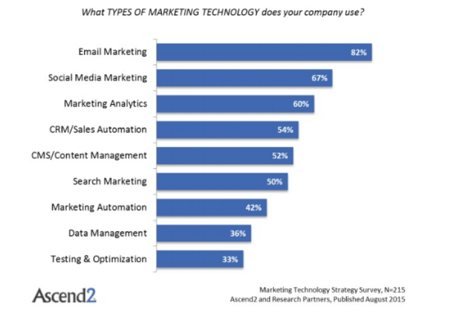 write better emails - marketing technology stats