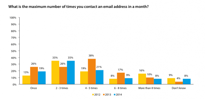 automation is an absolute must-have - email frequency graph