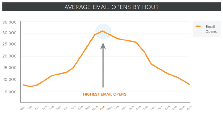 hubspot_email_open_rate_email_marketing