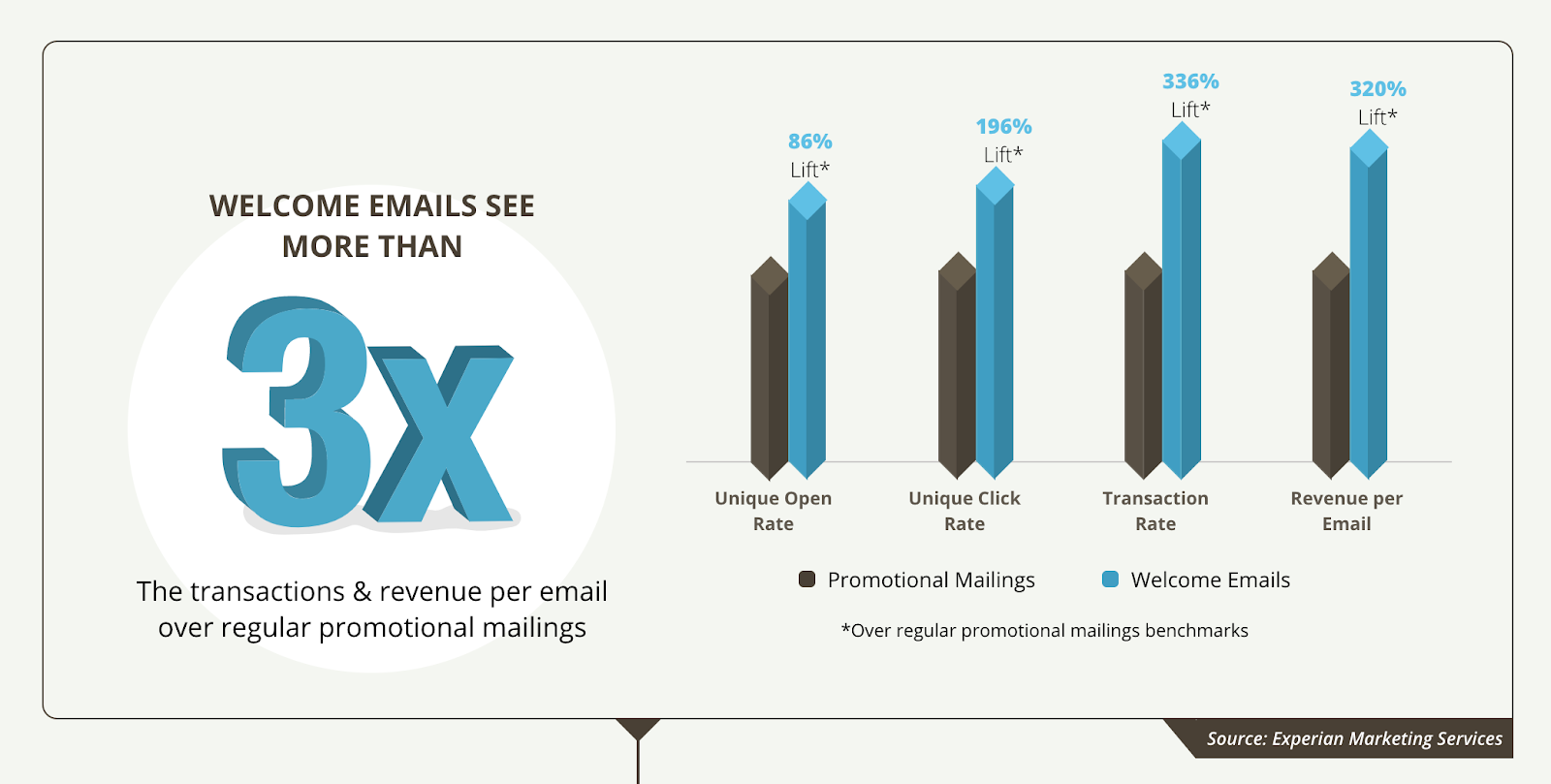 welcome_emails_email_marketing_stats