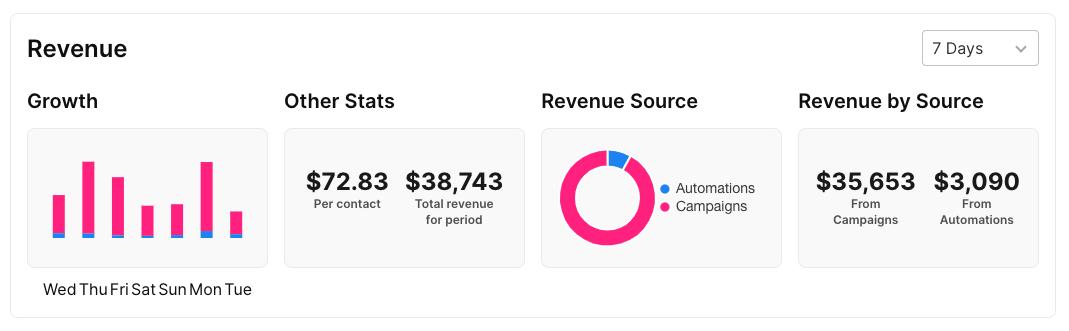 sendlane_ecommerce_email_marketing_revenue