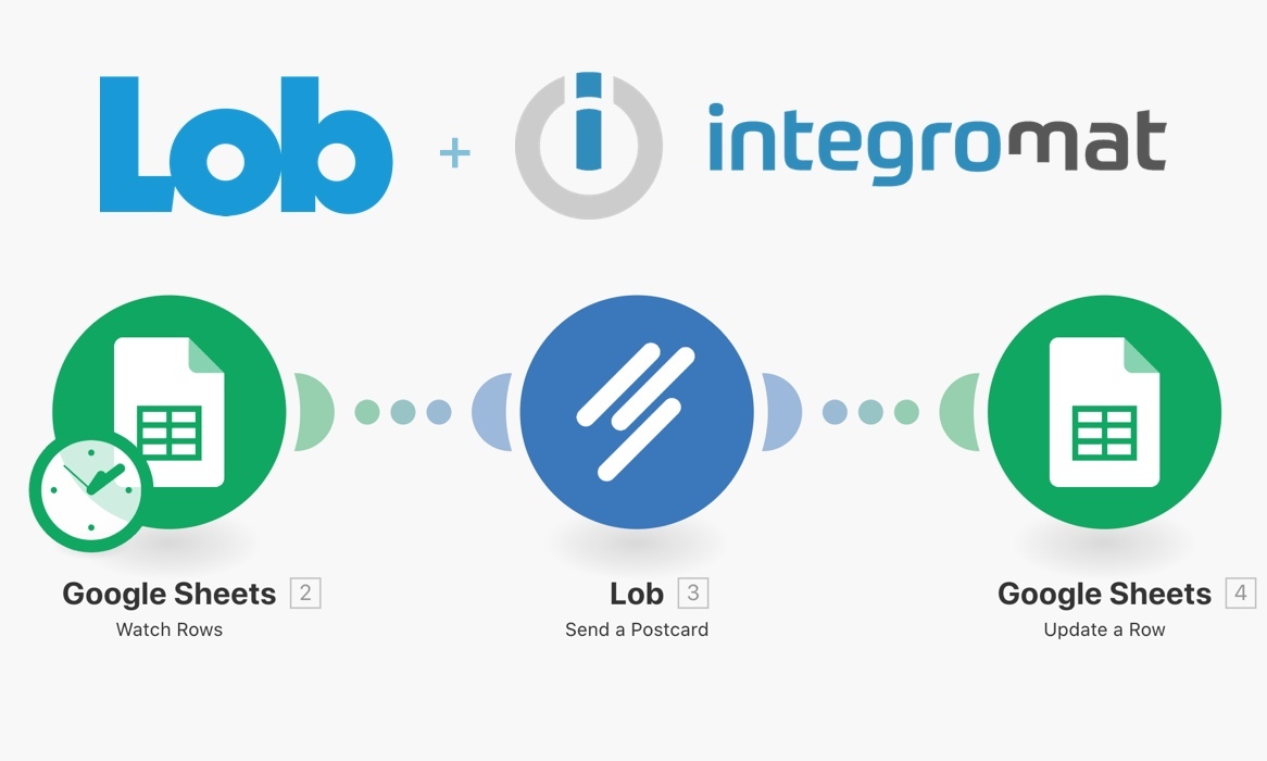 Automate Online Workflows with Lob and Integromat
