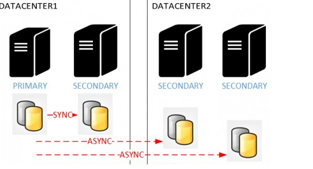 IT Services: Distributed Availability Groups in SQL Server 2016