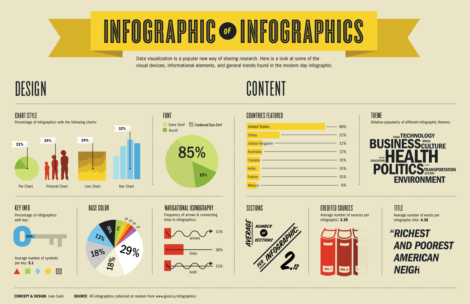 infographics of infographics