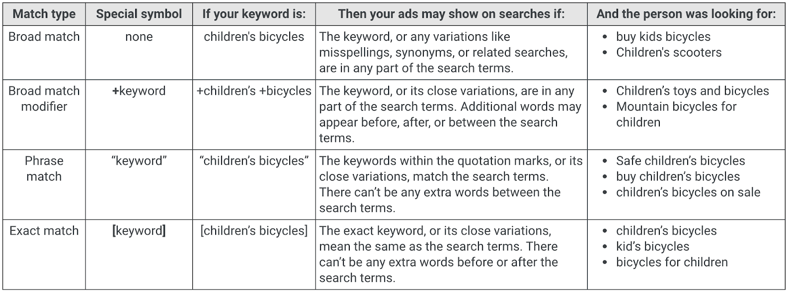Google Ad's keyword matching options