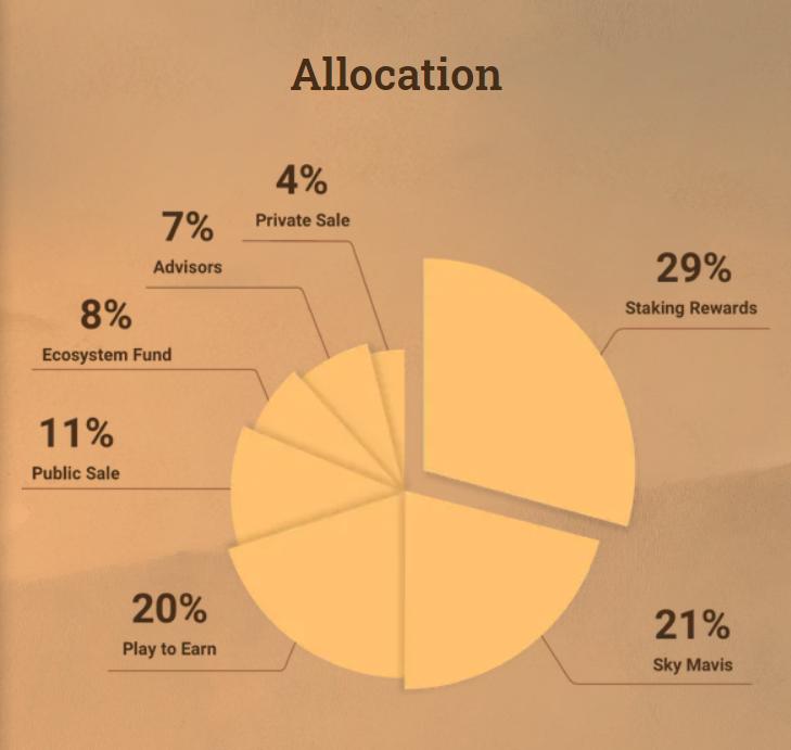 AXS alocação em gráfico, 29% para stakink e 21% para os devs com 11% para ICO público.