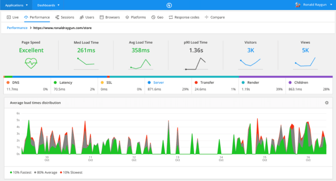 Raygun Real User Monitoring Screenshot