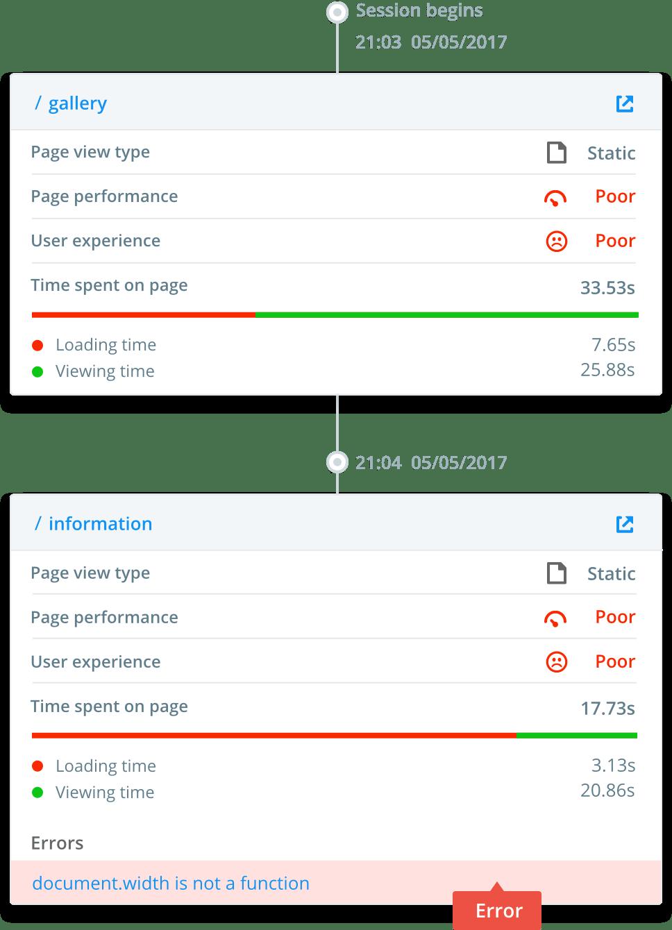 User Session