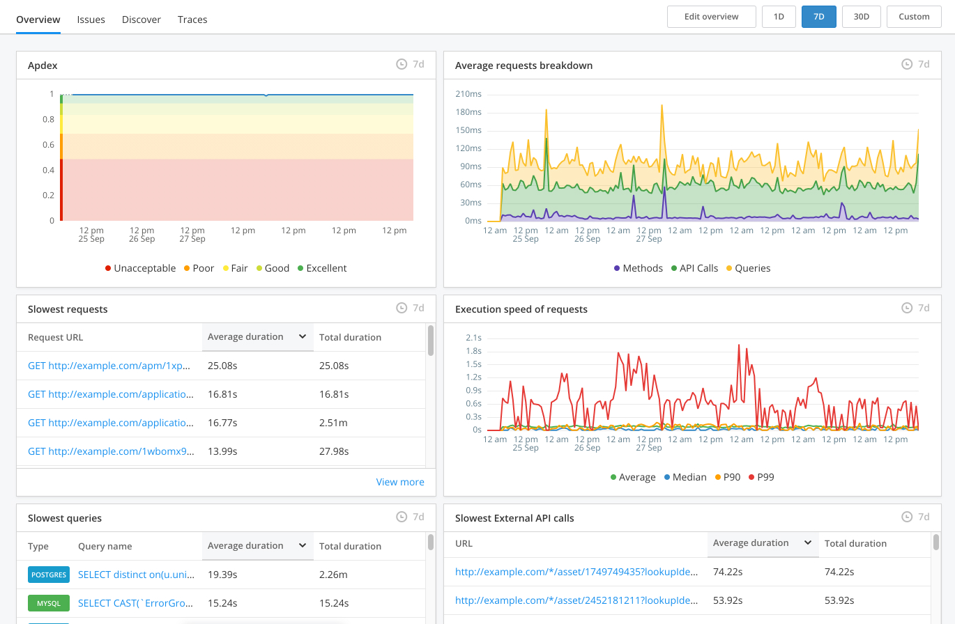 APM Tool Apdex Dashboard
