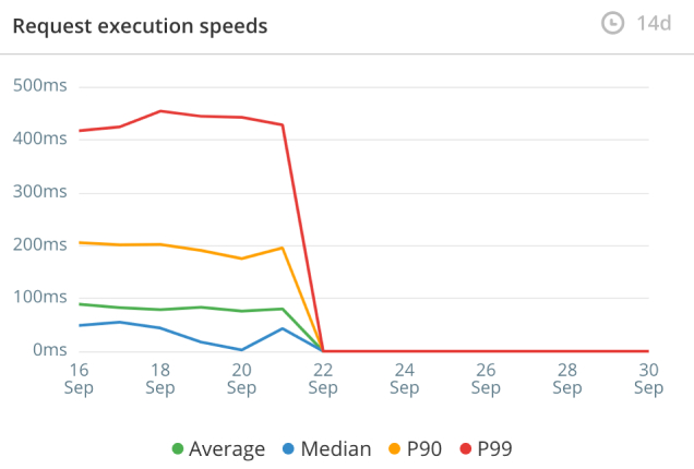 Request Execution Speeds Graph