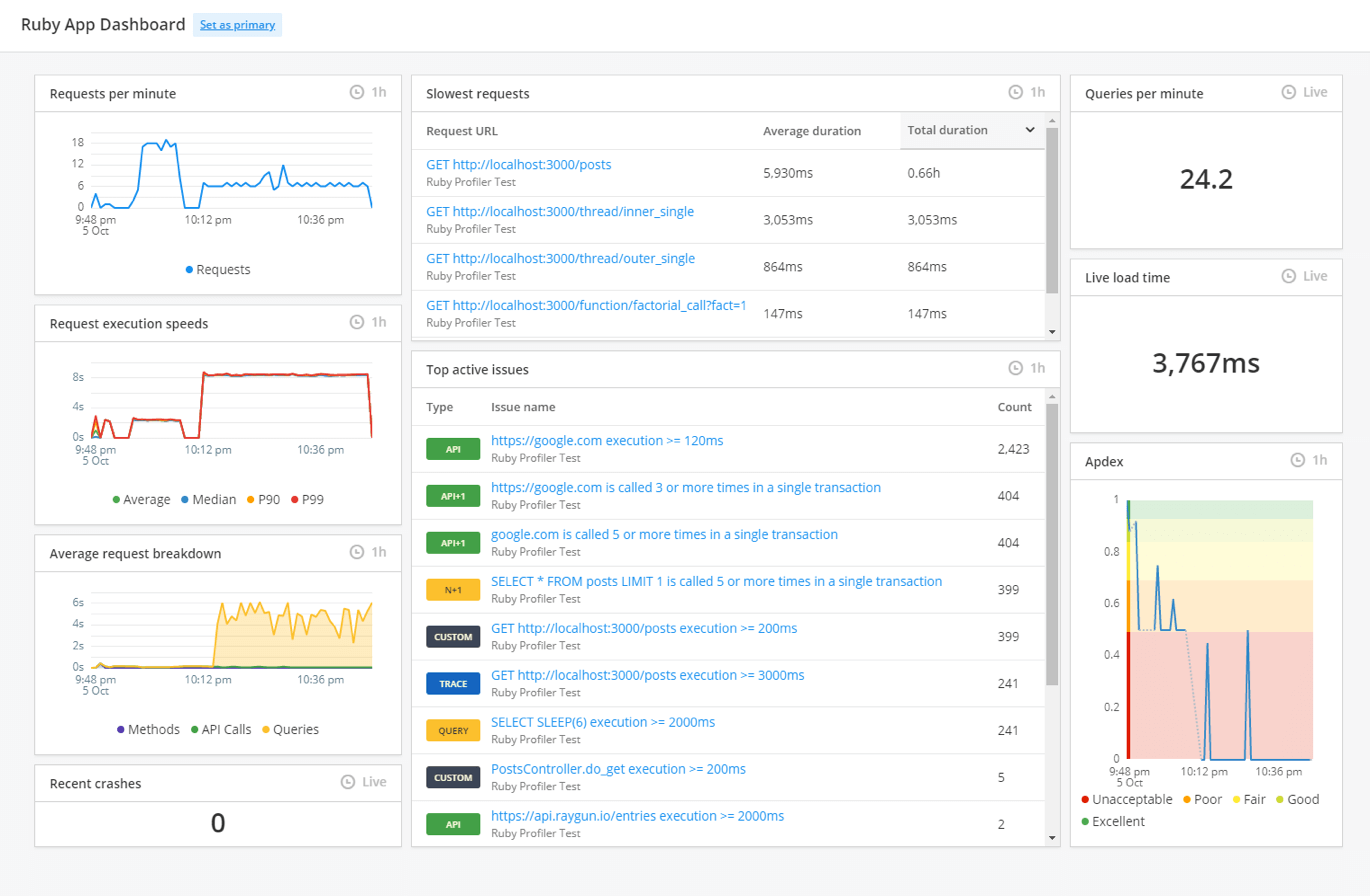 Raygun APM dashboard example showing Apdex score and more