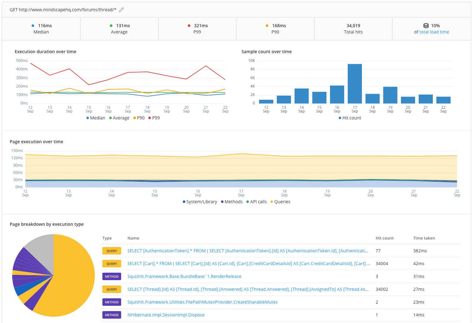 Raygun APM App Performance Dashboard