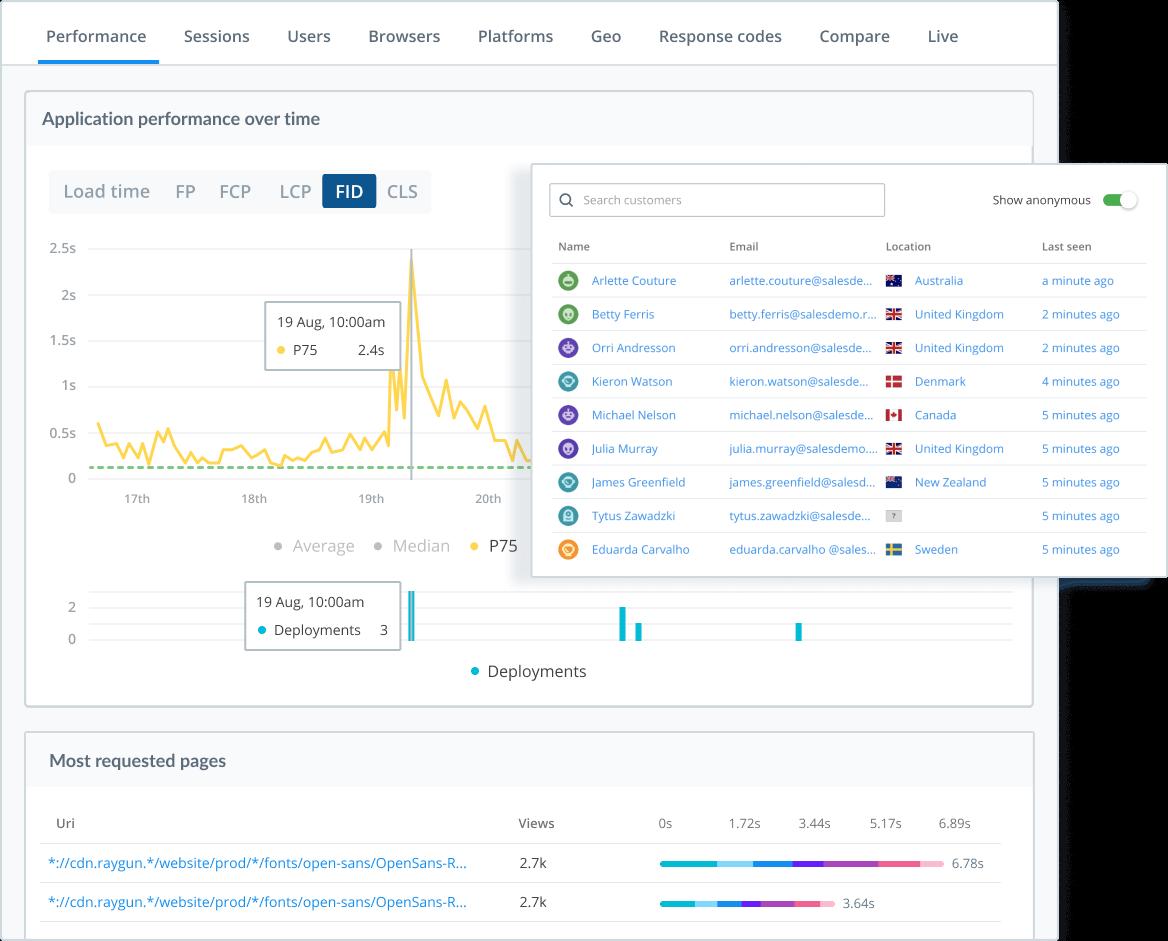 Real User Monitoring Dashboard