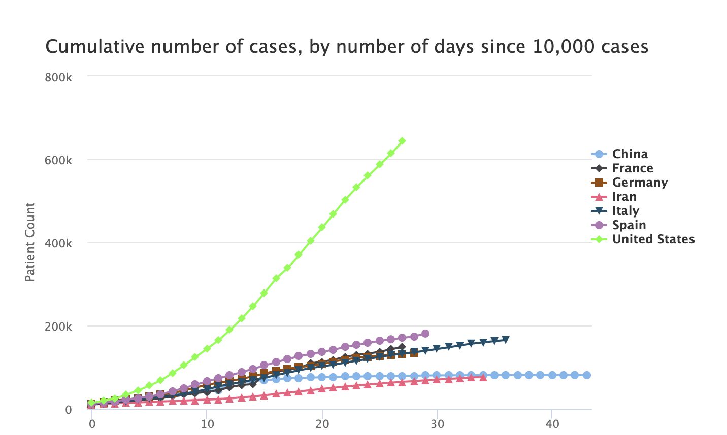 Cumulative number of COVID-19 cases by number of days