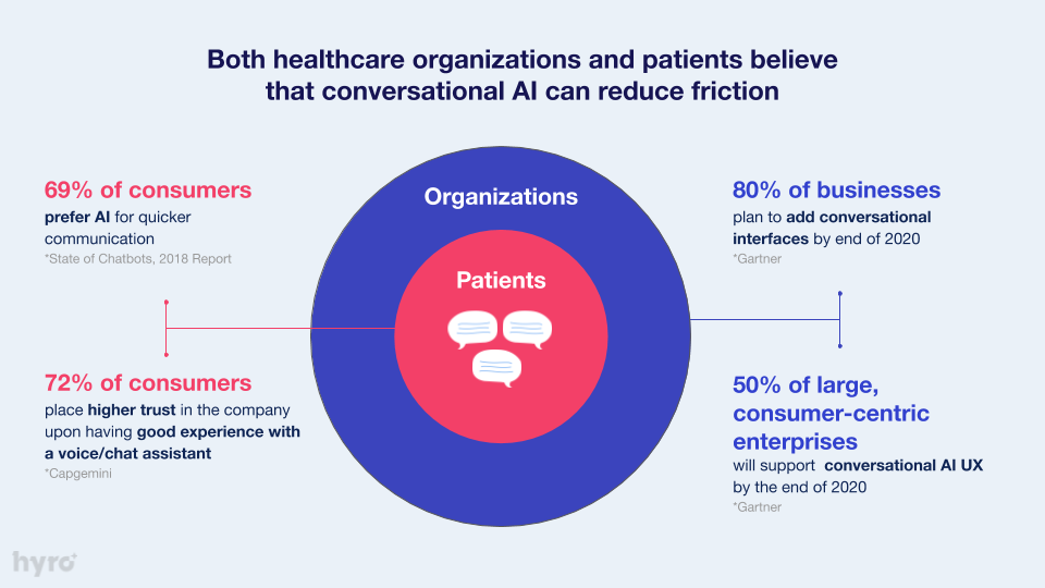 Patients and Organizations Adoption of Conversational AI