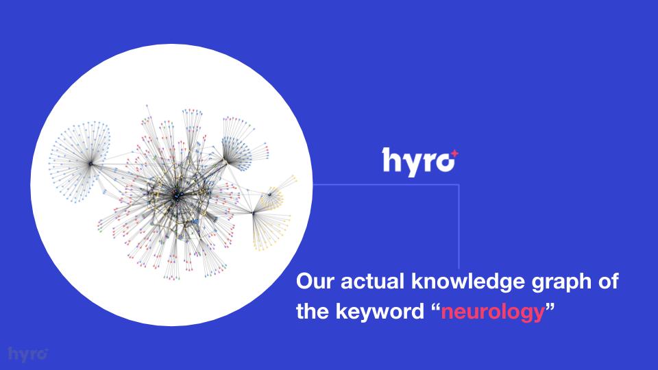 Hyro's Knowledge Graph