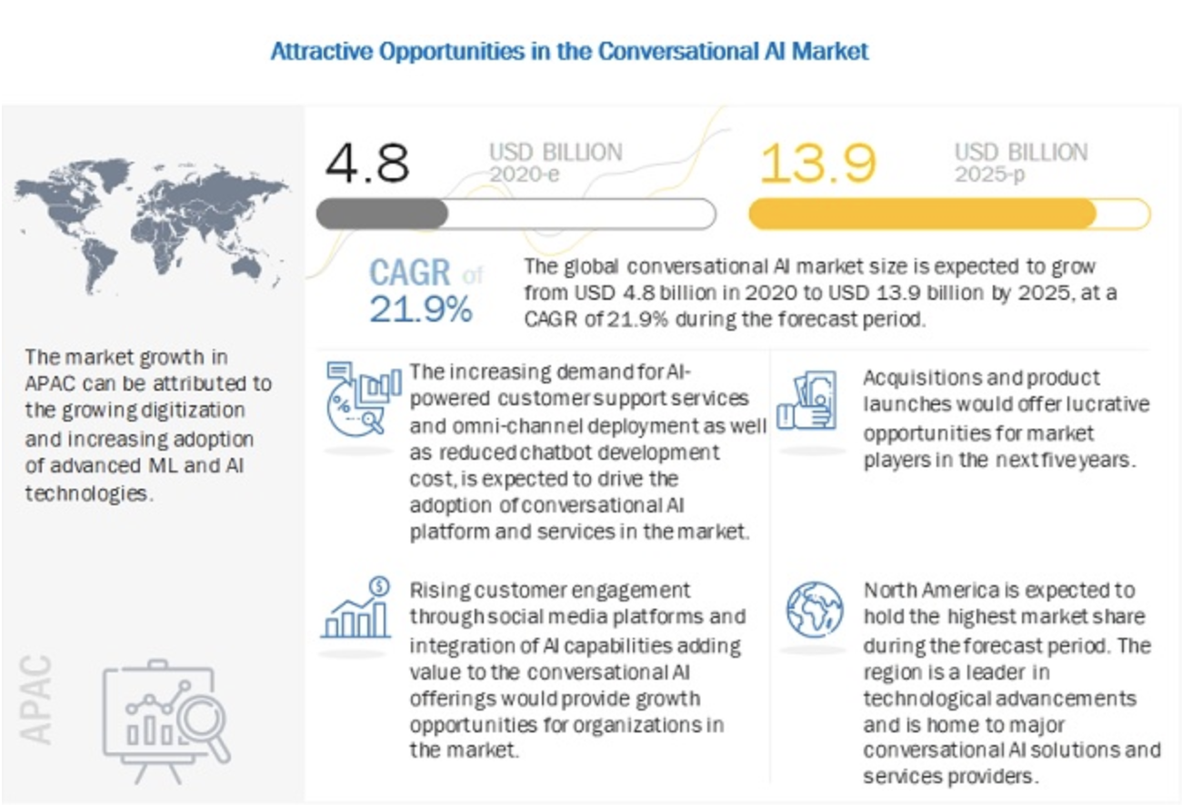 Attractive Opportunities in the Conversational AI Market