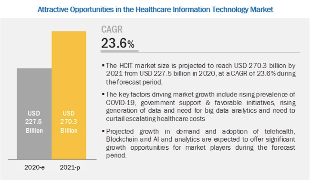 Attractive Opportunities in the Healthcare Information Technology Market
