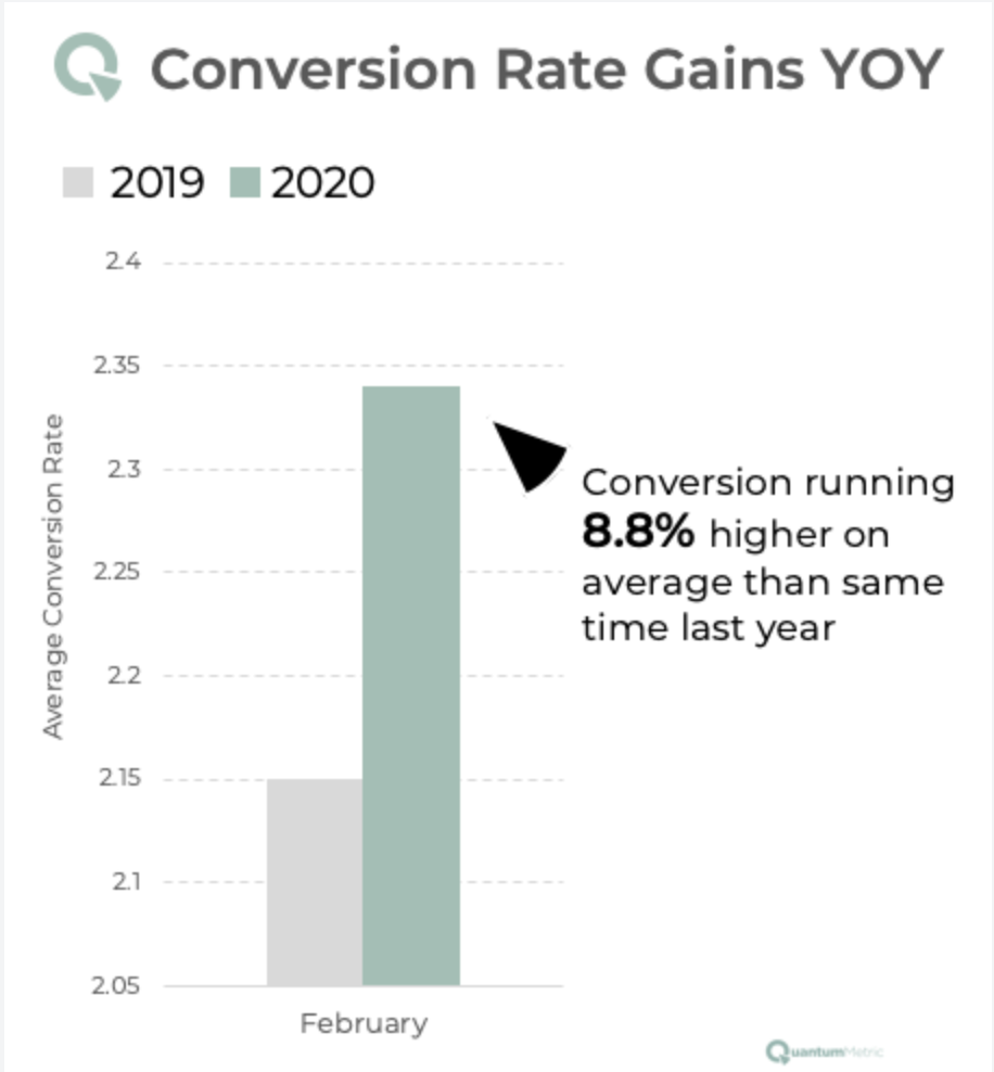 Conversion Rate Gains YOY