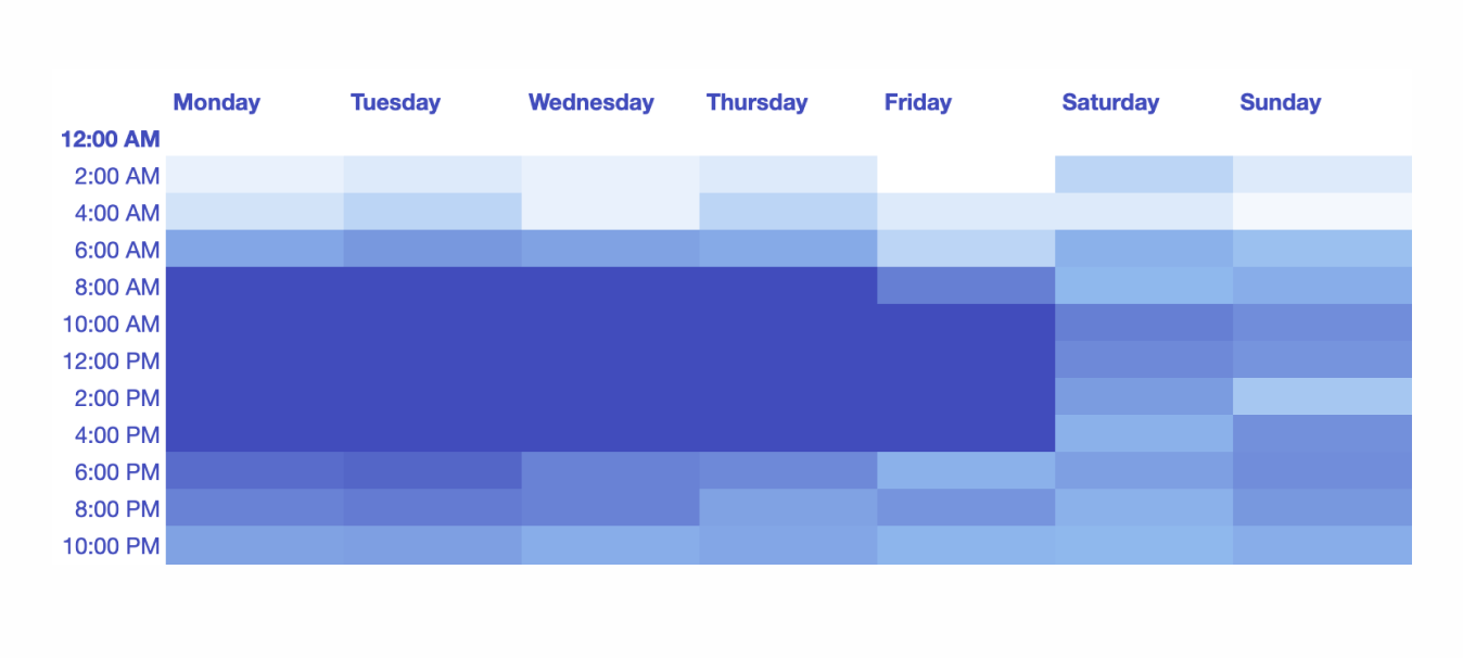 Time Heat Map