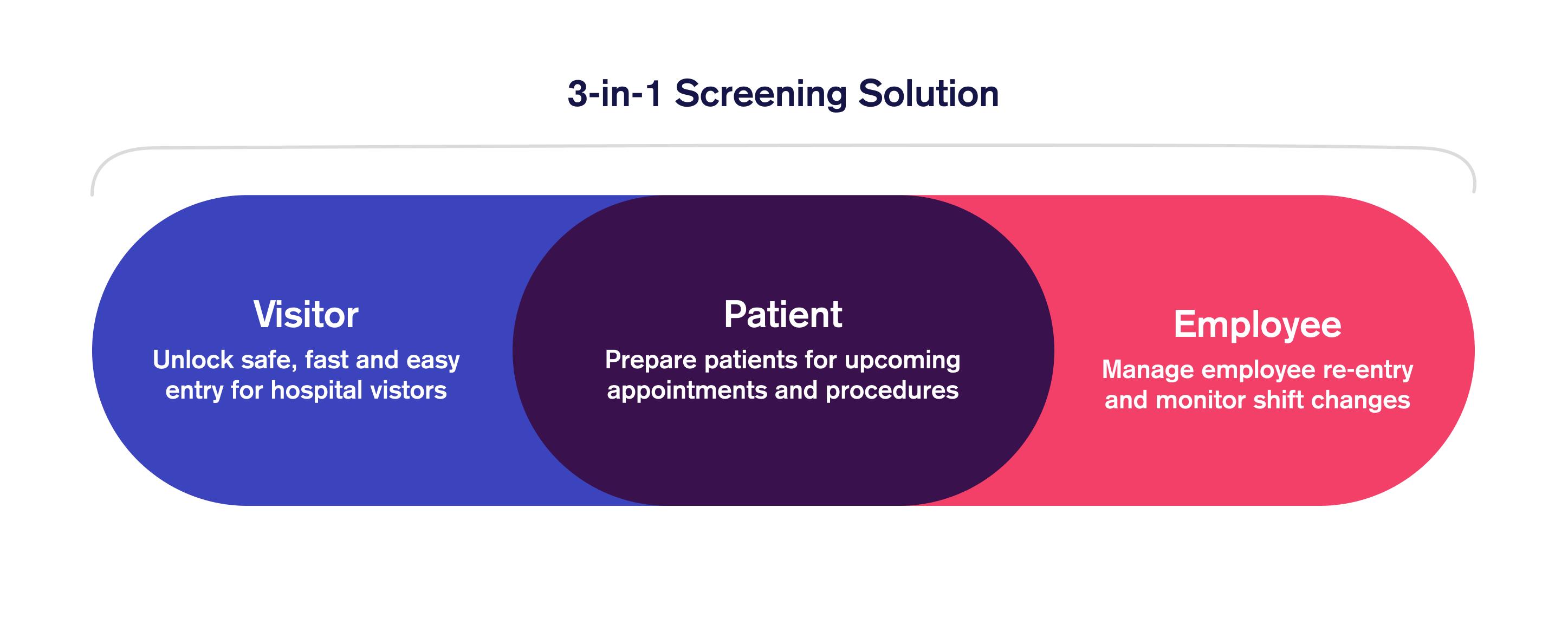 3-in-1 Screening Solution