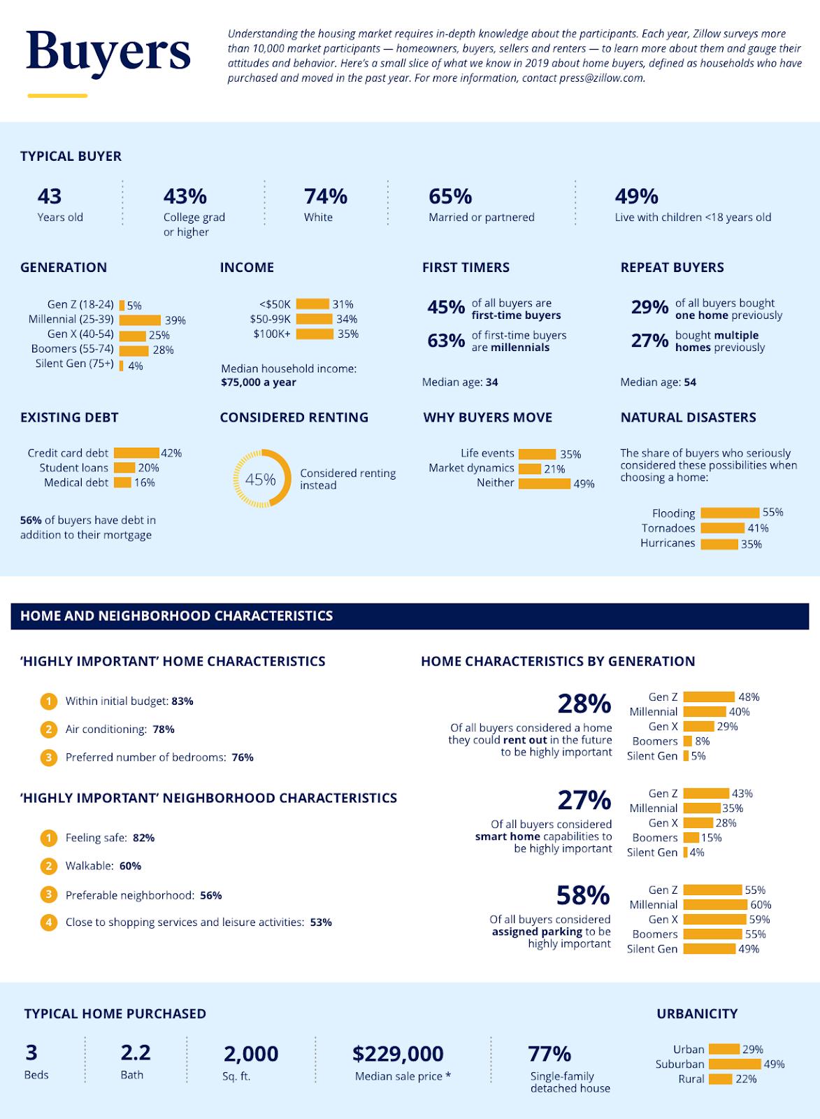 Zillow's 2019 Consumer Housing Trends Report