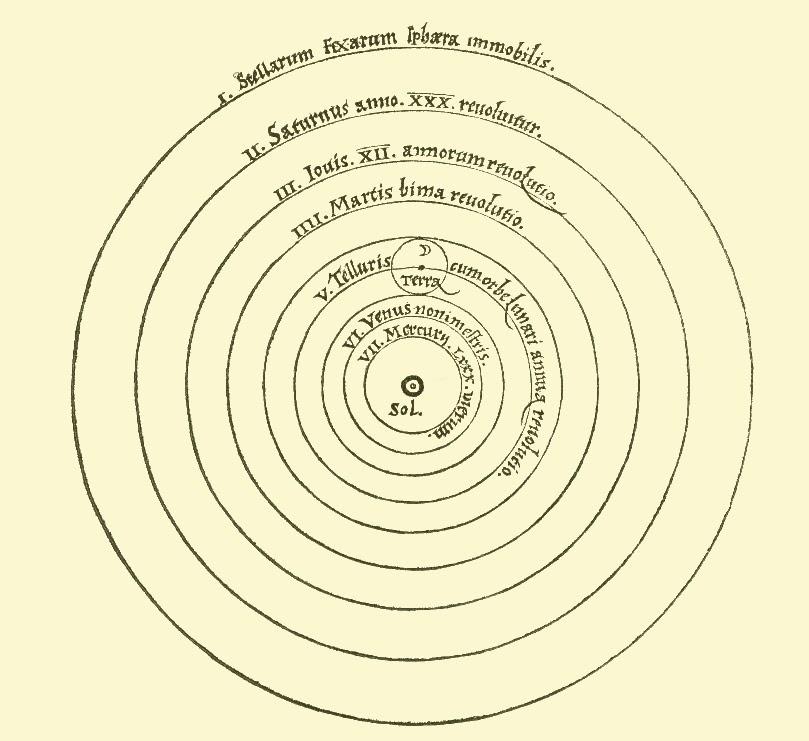 The original Copernican heliocentrism diagram