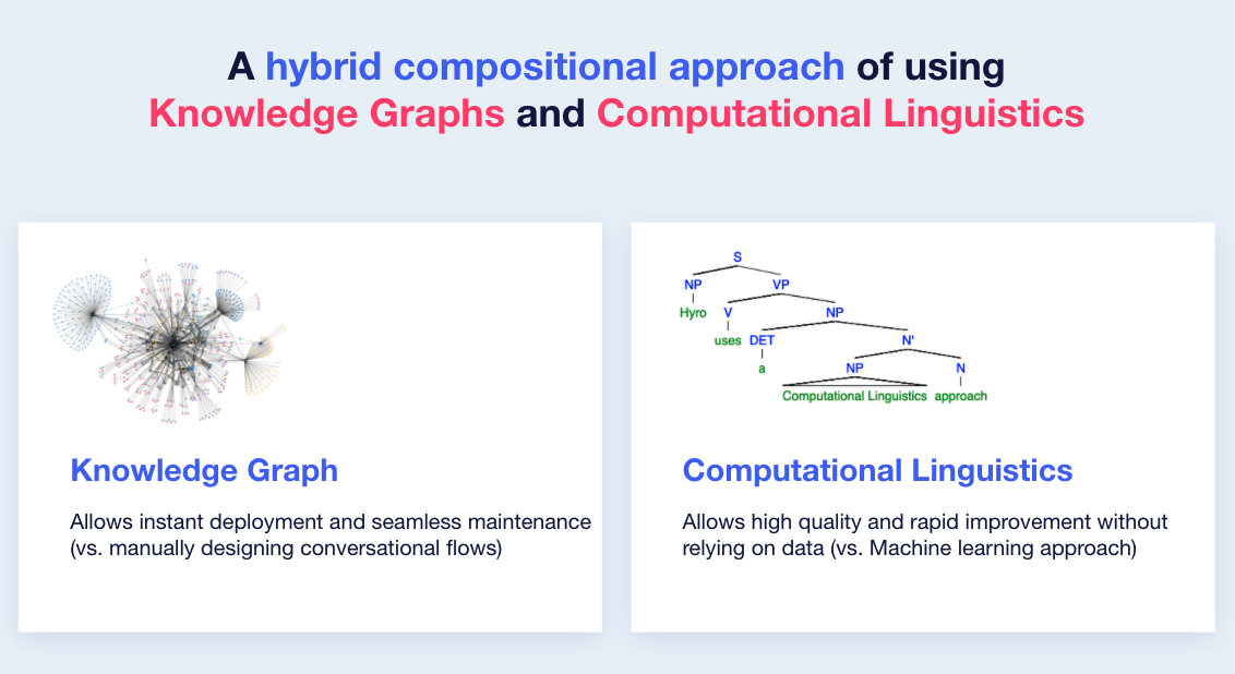 Hyro's hybrid compositional approach of Knowledge Graphs and computational linguistics