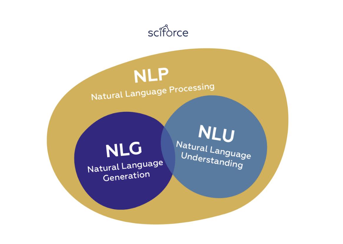"2019, ""A Comprehensive Guide to Natural Language Generation."" Medium, Sciforce."