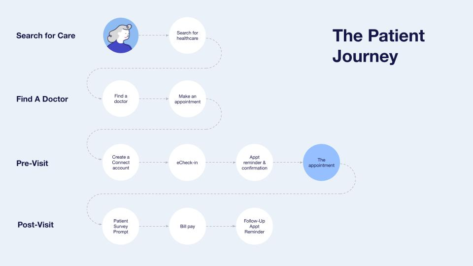A patient's digital journey illustrated as a flowchart
