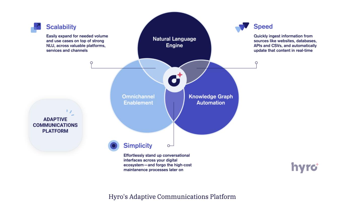 Hyro's Adaptive Communications Platform