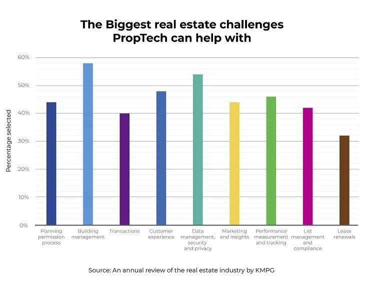 Annual Review of Real Estate Industry