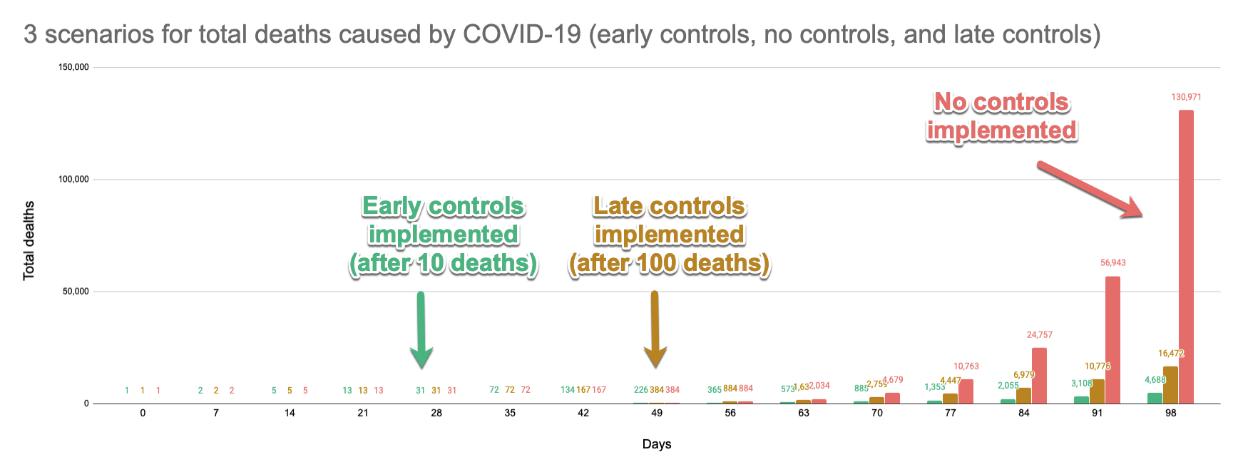 3 COVID-19 Scenarios