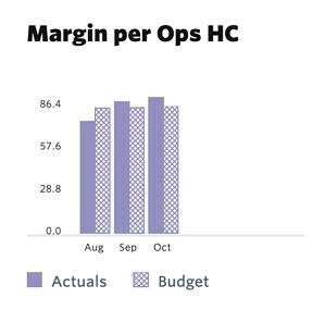 Contribution Margin per Operations FTE