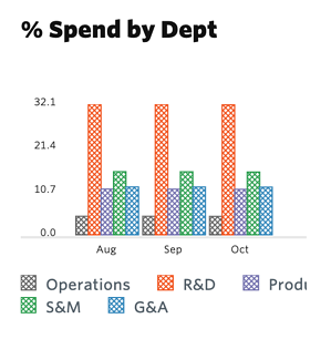 Spend by Department