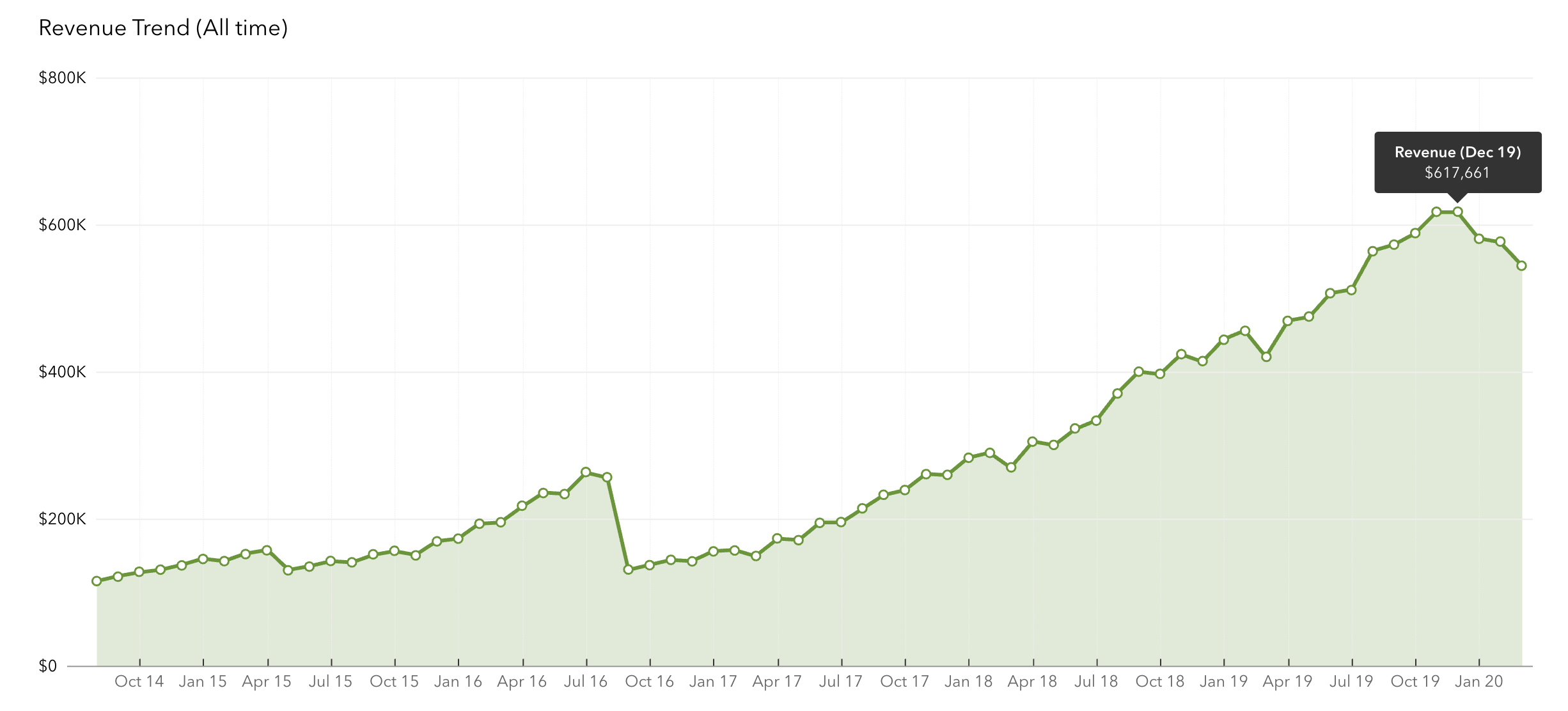 Chart-1-Revenue-trend-all-time