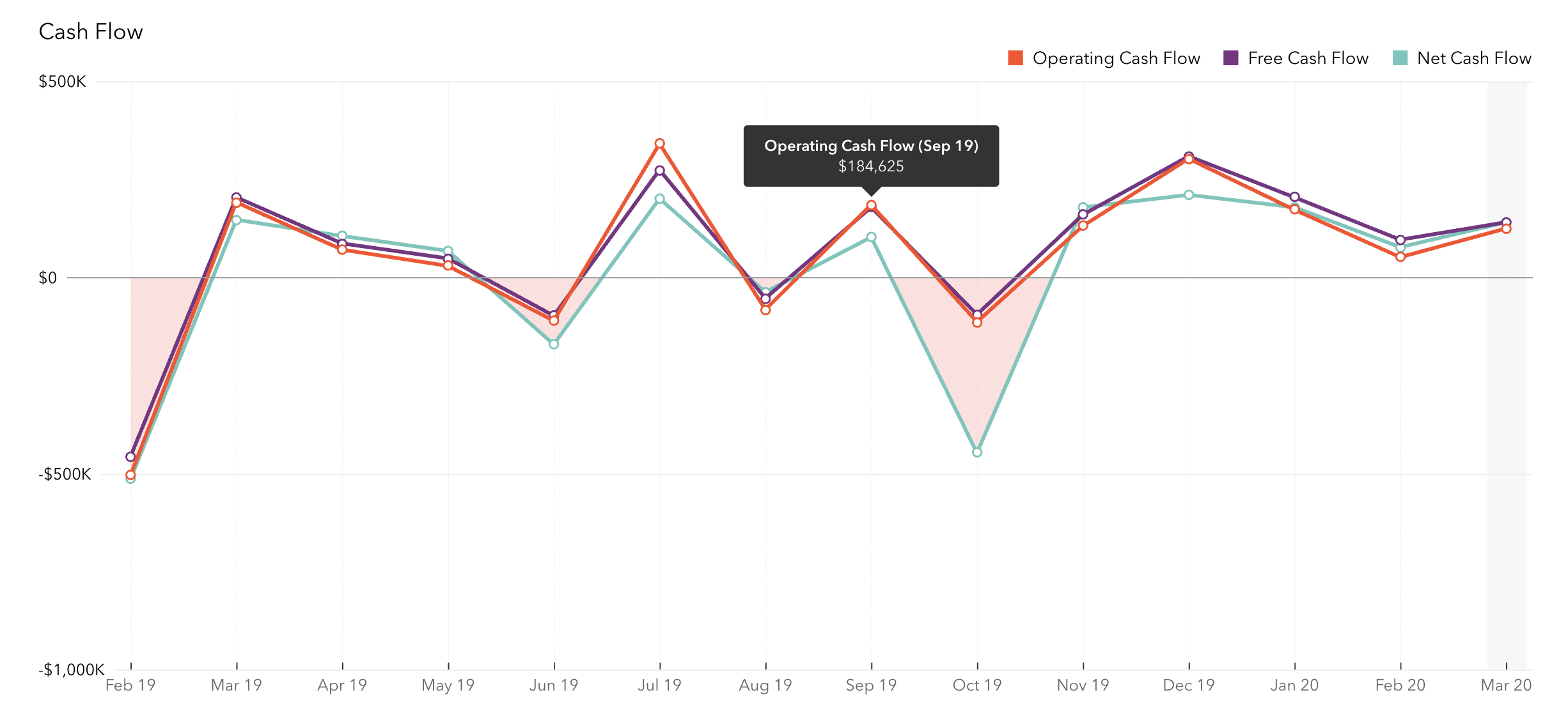 Chart-7-Operating-Free-&-Net-Cash-Flow-chart