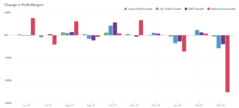 Chart-6-Monthly-%-change-in-Operating-Gross-EBIT-&-Net-Profit-margins