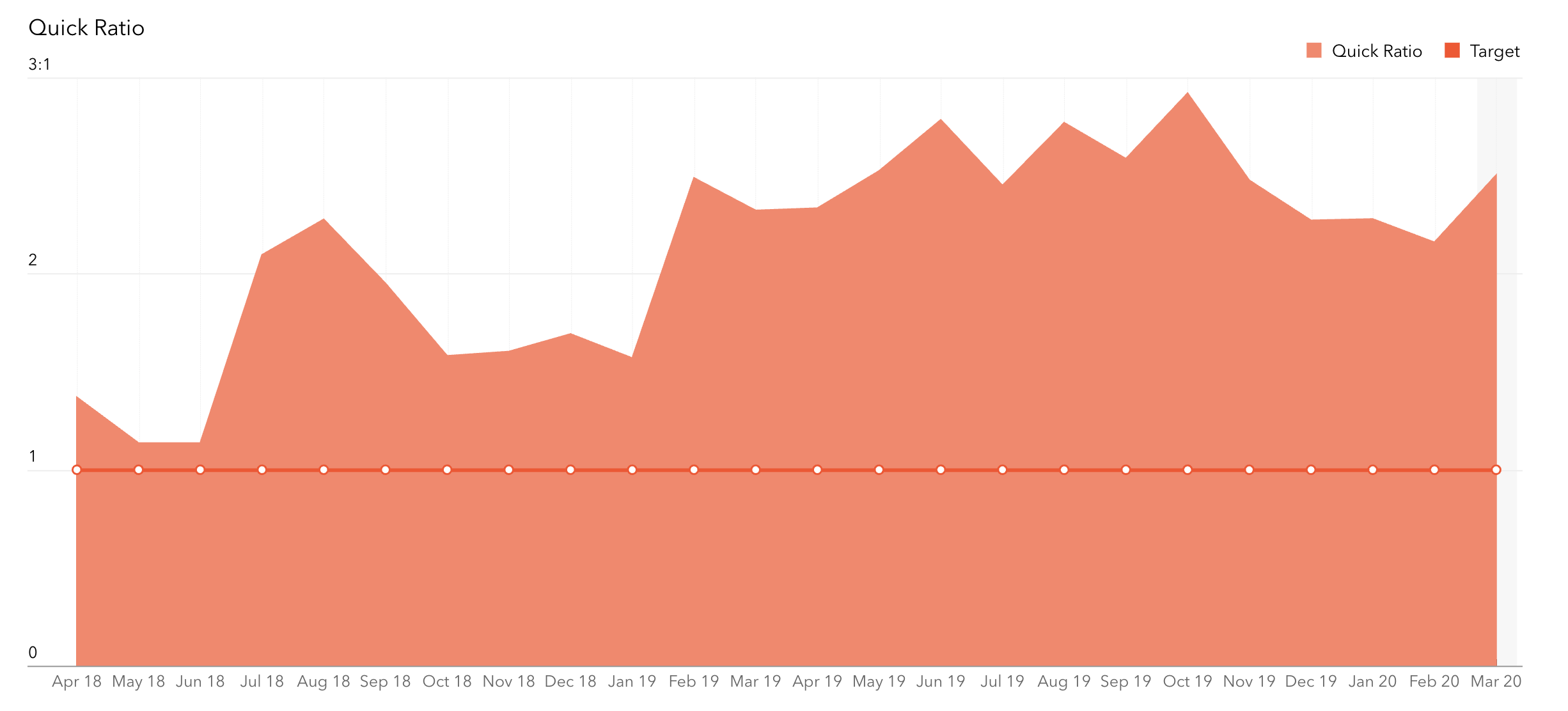 Chart-9-Quick-ratio-vs-Target-of-1-1