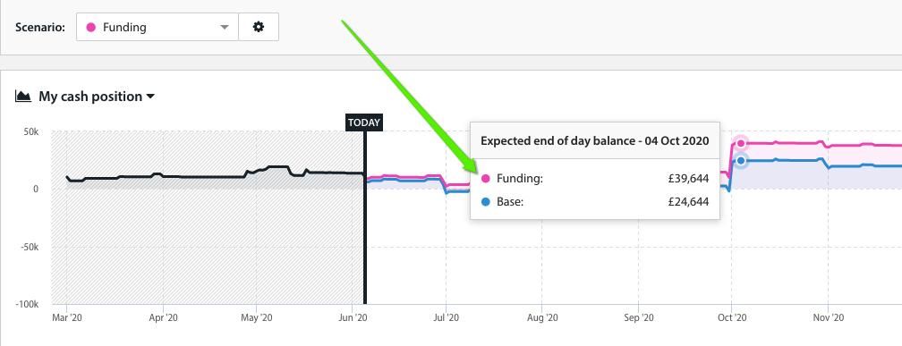 Cash flow forecast graph showing funding scenario