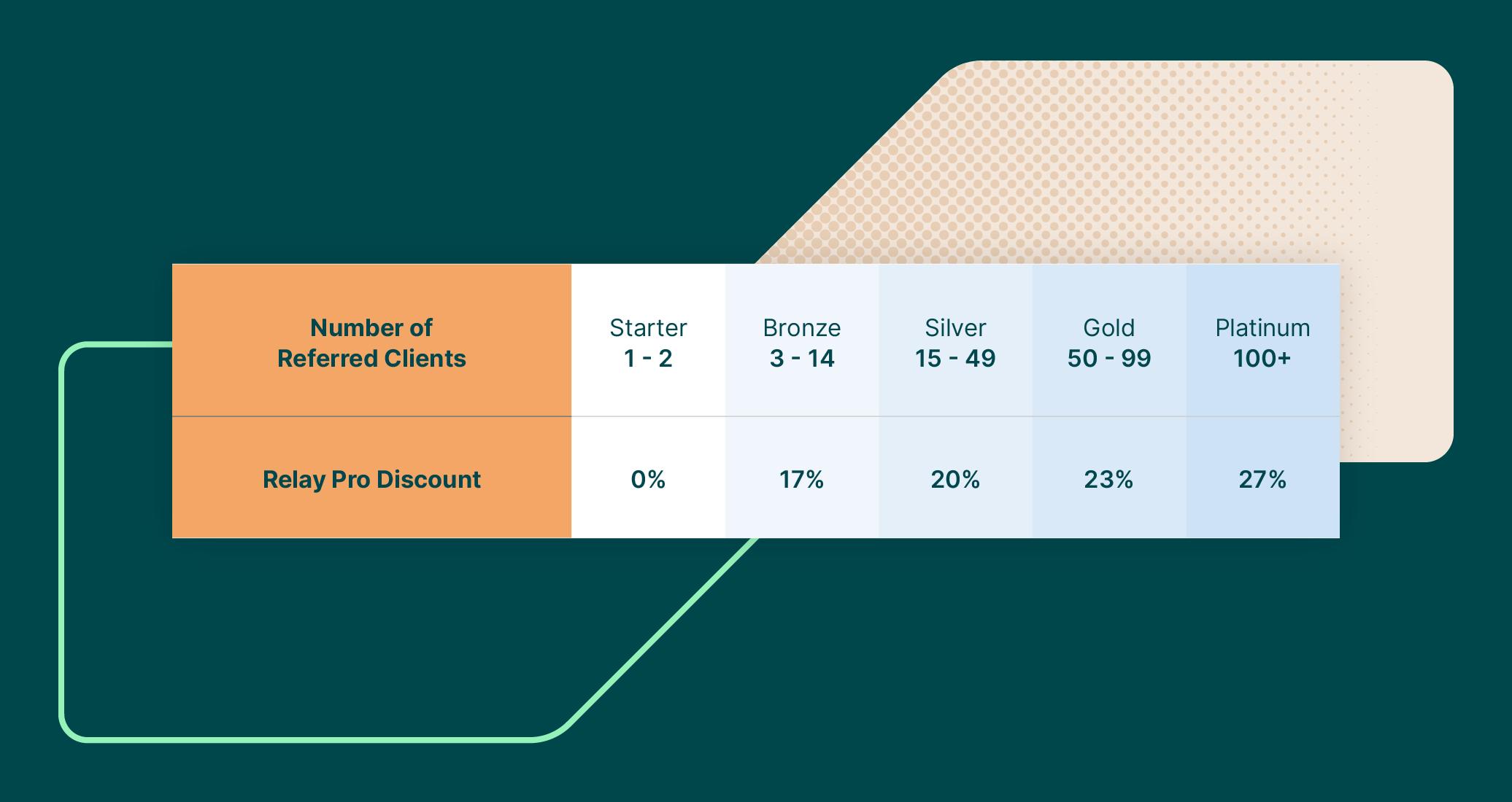 Relay Pro - Partner Benefits Table