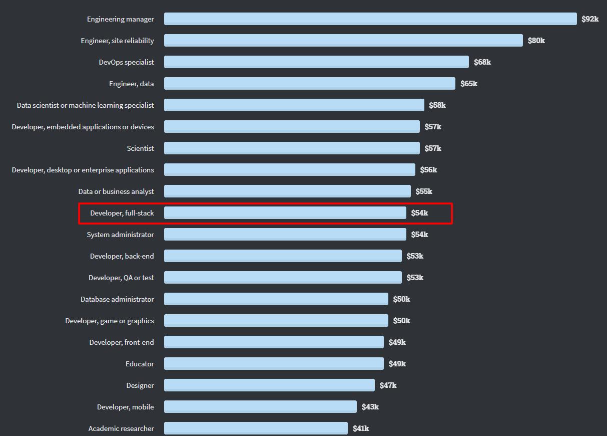 Full Stack Developer: хто це, чим займається, скільки заробляє та яким ним стати