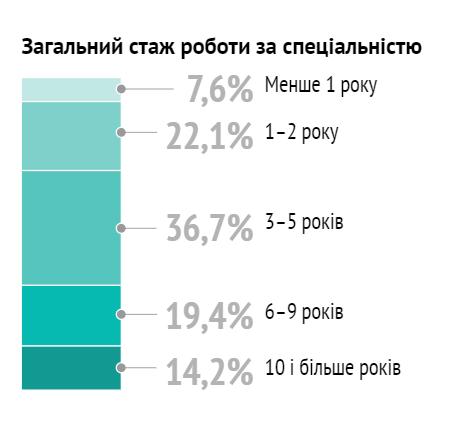 Скільки заробляють в українській IT-сфері
