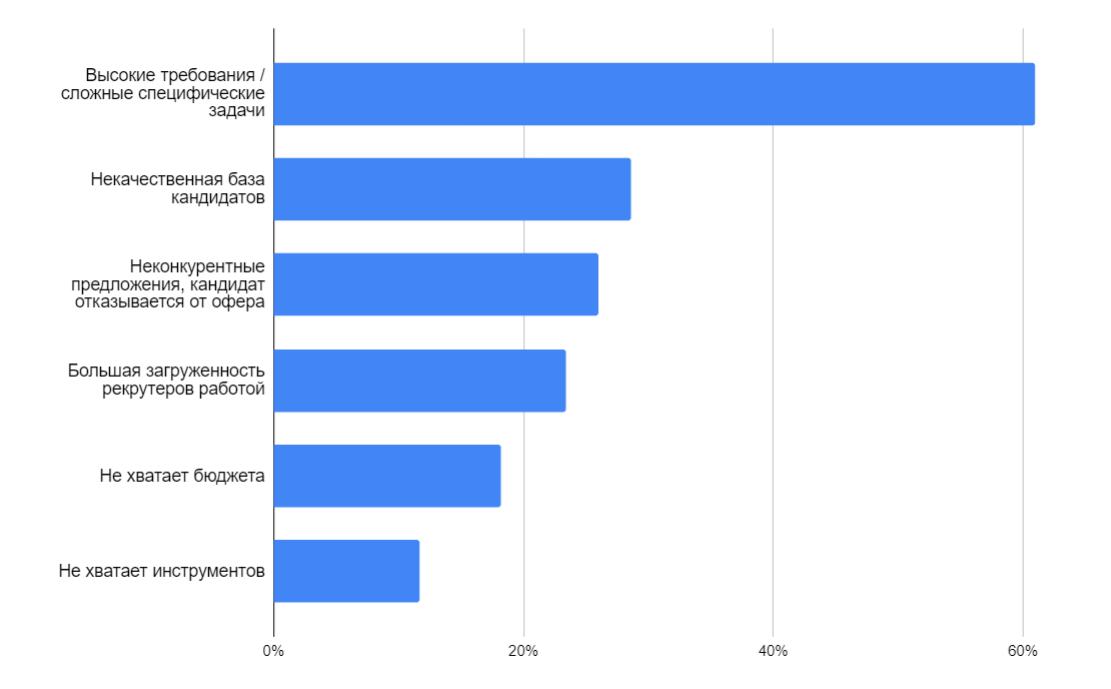Дослідження рекрутингу в українській IT сфері: очікування від 2021, пріоритети та складнощі найму