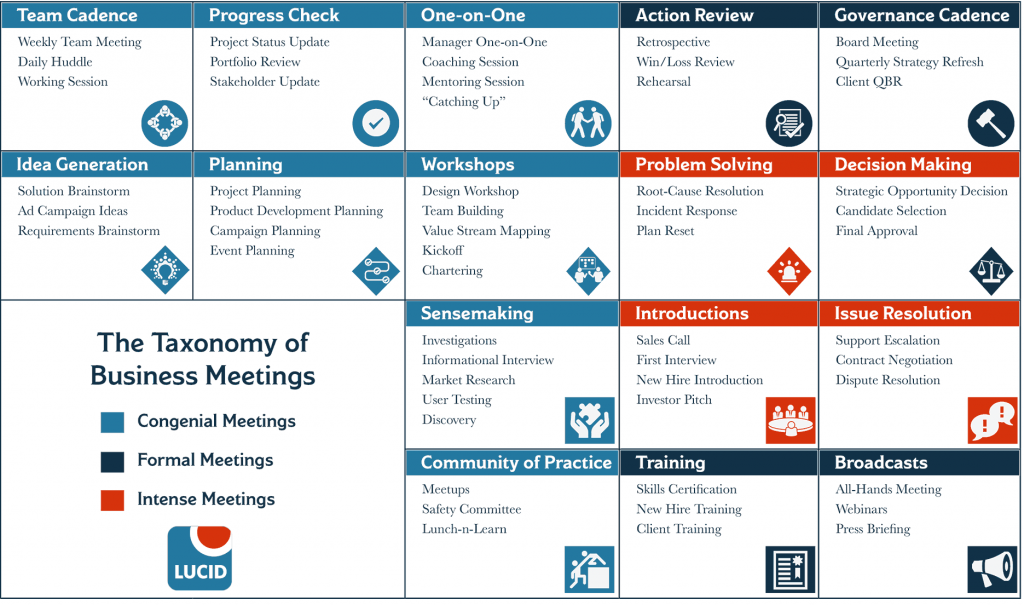 A list of the 16 types of business meetings