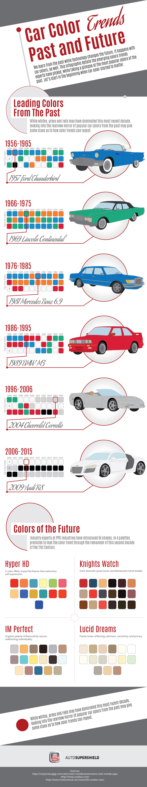 Car Color Trends – Past and Future