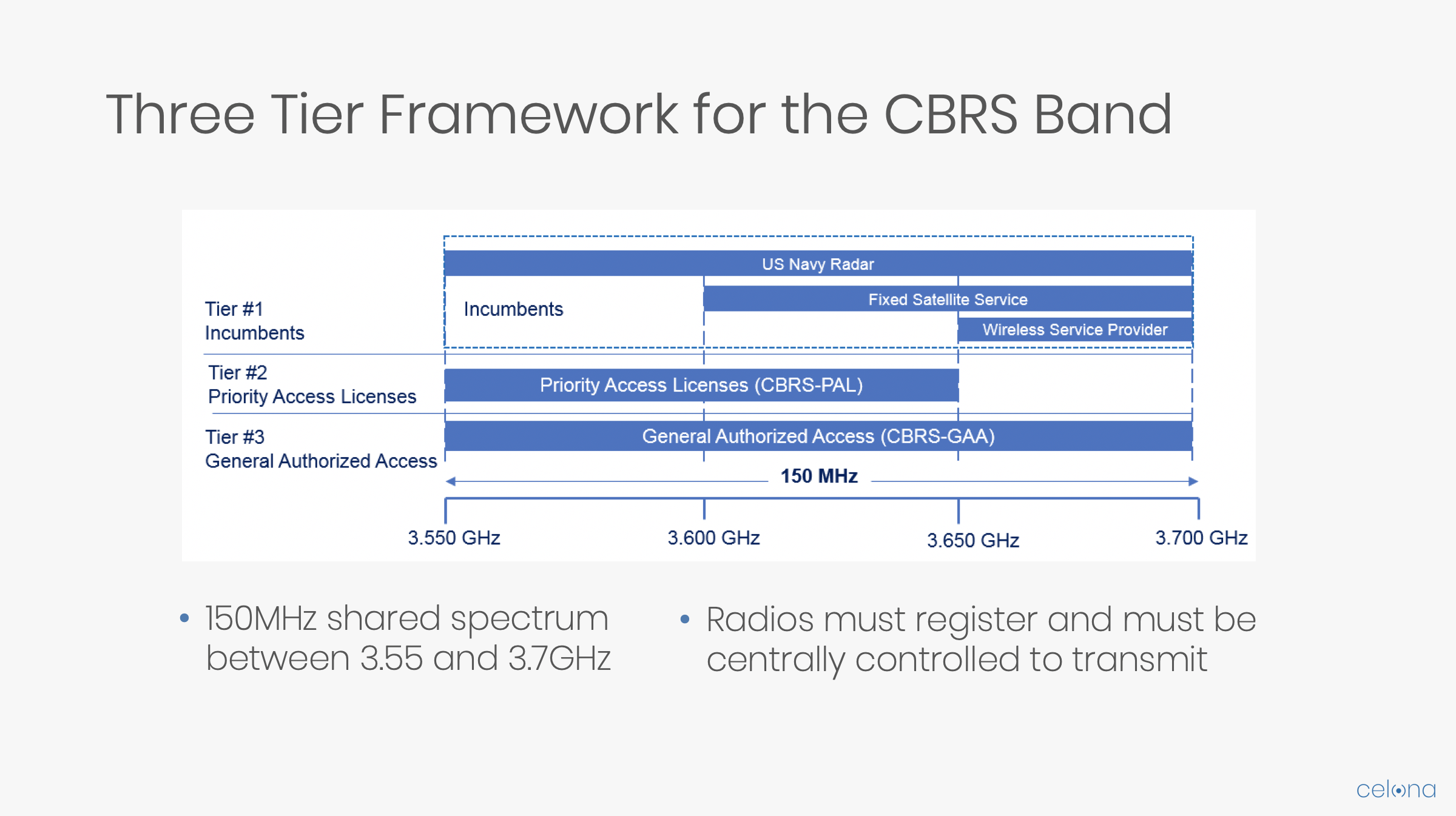 Three Tier Framework for the CBRS Band